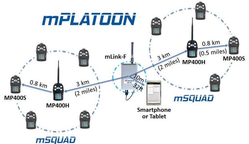 mLink - mobile wireless multi-gas team warning system